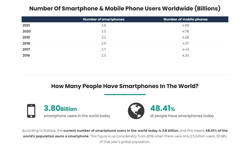 Cho đến tháng 3 năm 2021, thế giới có 3,8 tỉ người sử dụng điện thoại thông minh